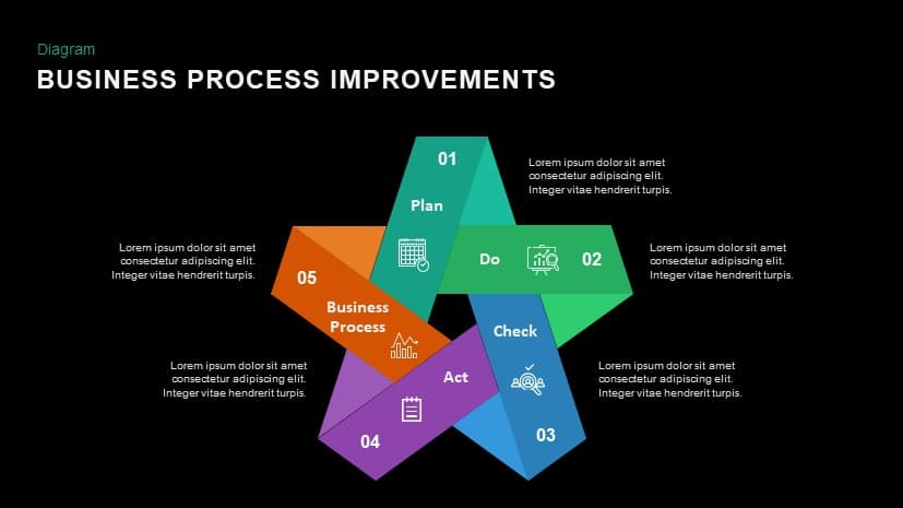 Business Process Improvement PowerPoint Presentation Template and Keynote