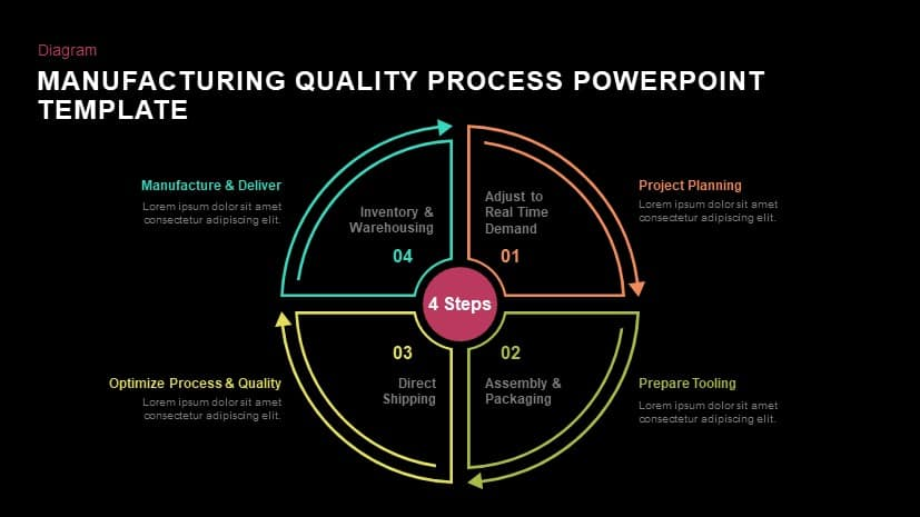 Manufacturing quality process powerpoint template and keynote