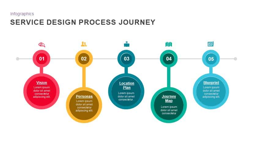 Service design process journey powerpoint template and keynote