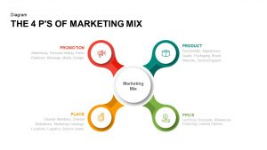 4 Ps of Marketing Mix PowerPoint Template and Keynote