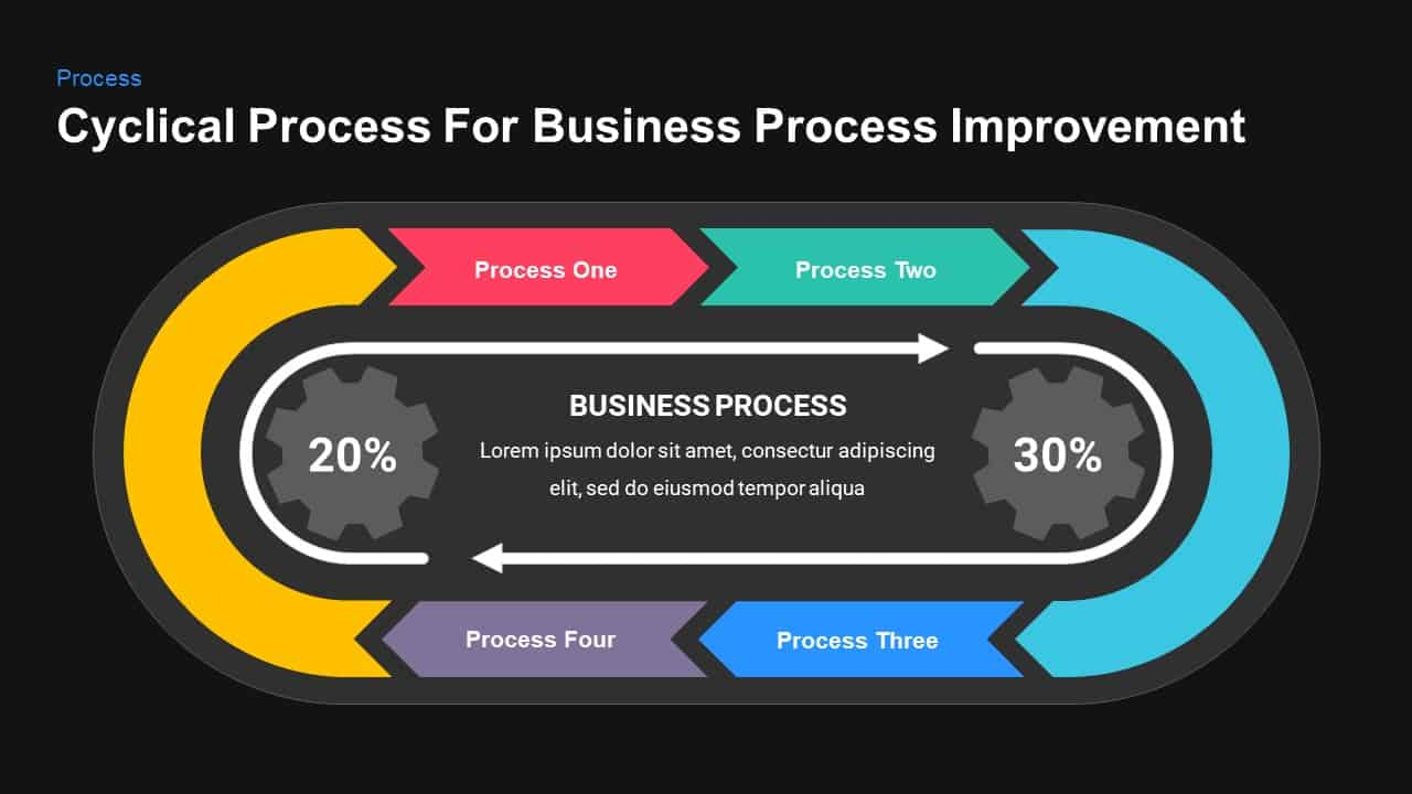 cyclical process for business process improvement template for powerpoint and keynote
