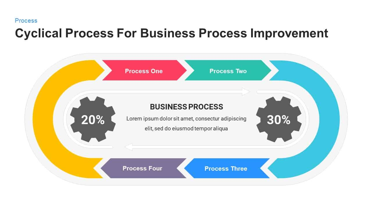 Cyclical process for business process improvement powerpoint template and keynote