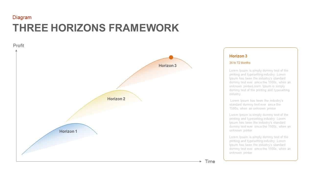 three horizons framework template for PowerPoint and keynote