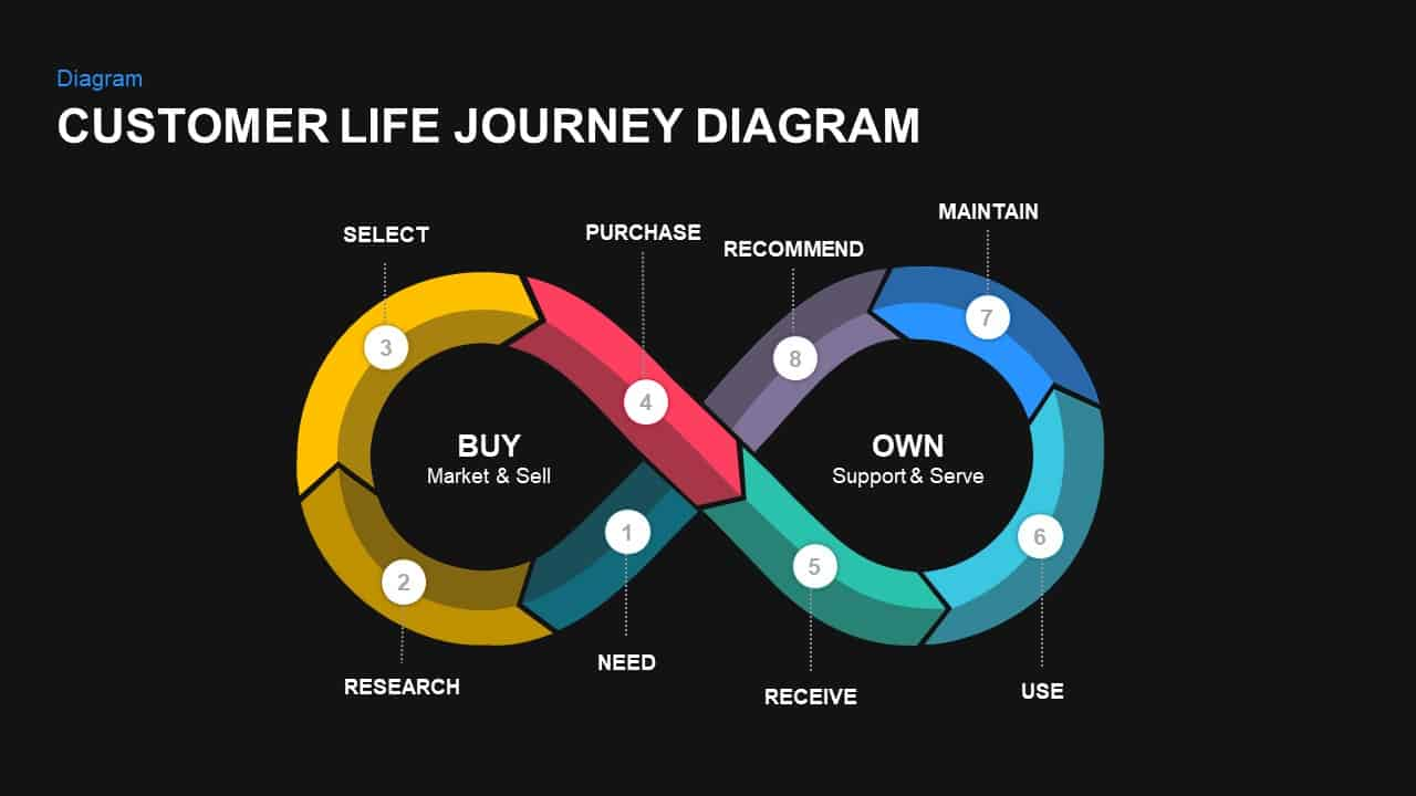 Customer life journey diagram powerpoint template and keynote slide