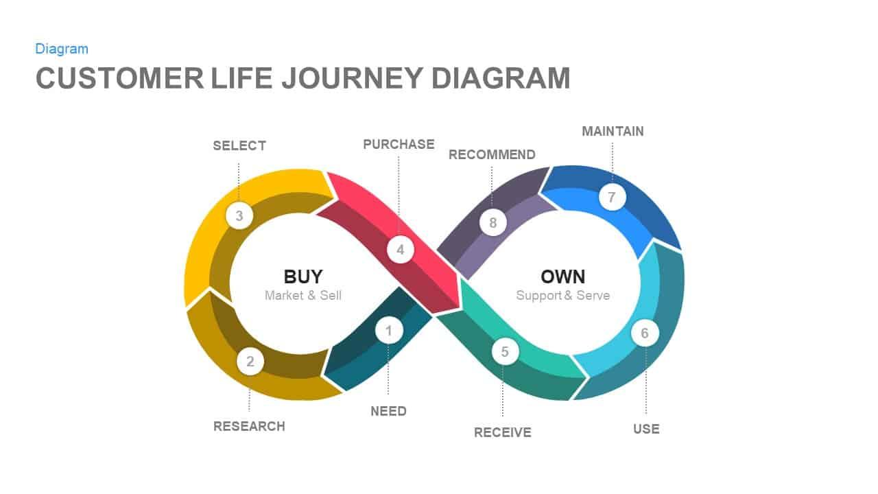 Customer life journey PowerPoint diagram