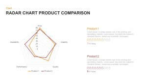 Radar Chart Product Comparison PowerPoint Template & Keynote Diagram