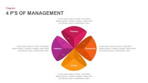 4 P'S of Management PowerPoint Template & Keynote