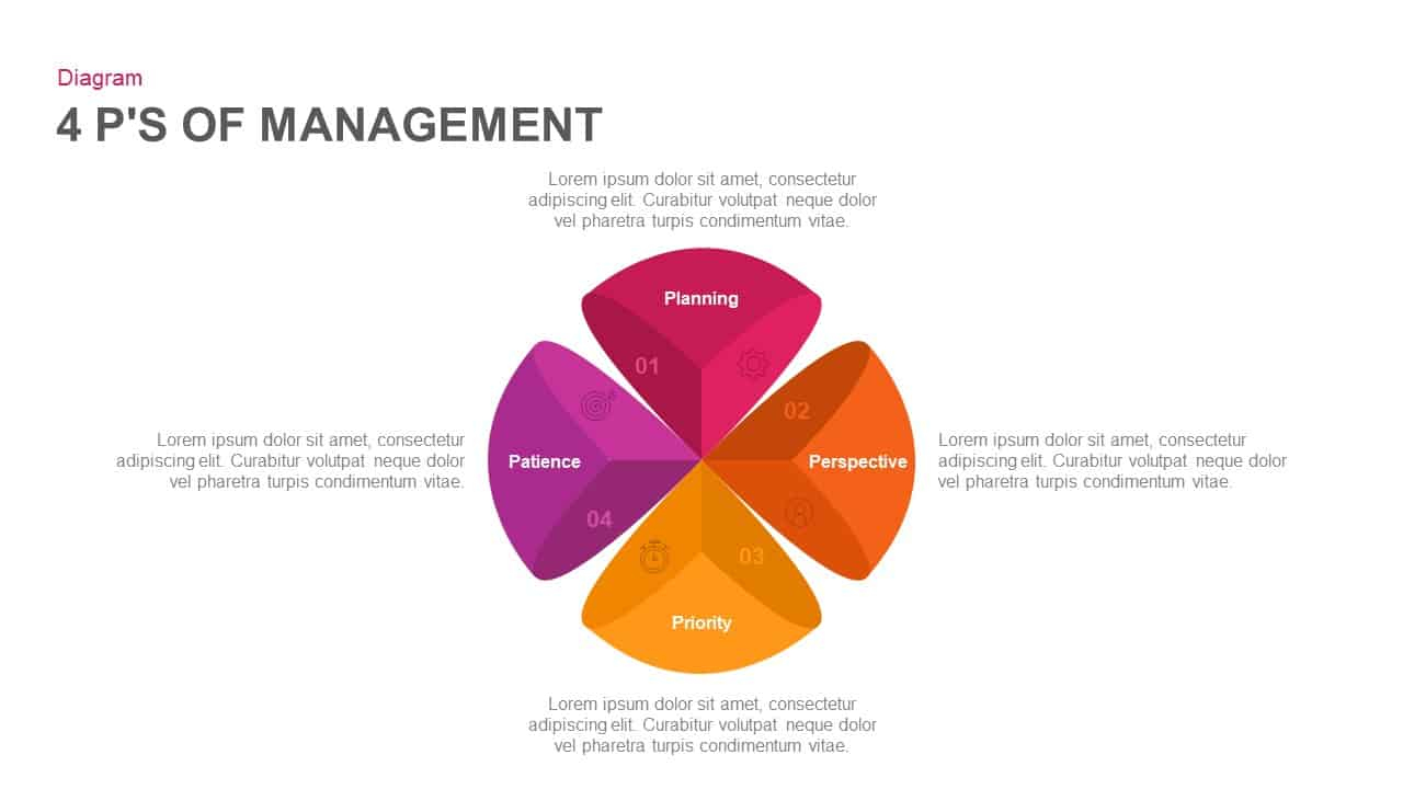 4 P'S of management PowerPoint template