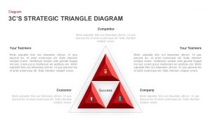 3 C's Strategic Triangle Diagram Template for PowerPoint & Keynote