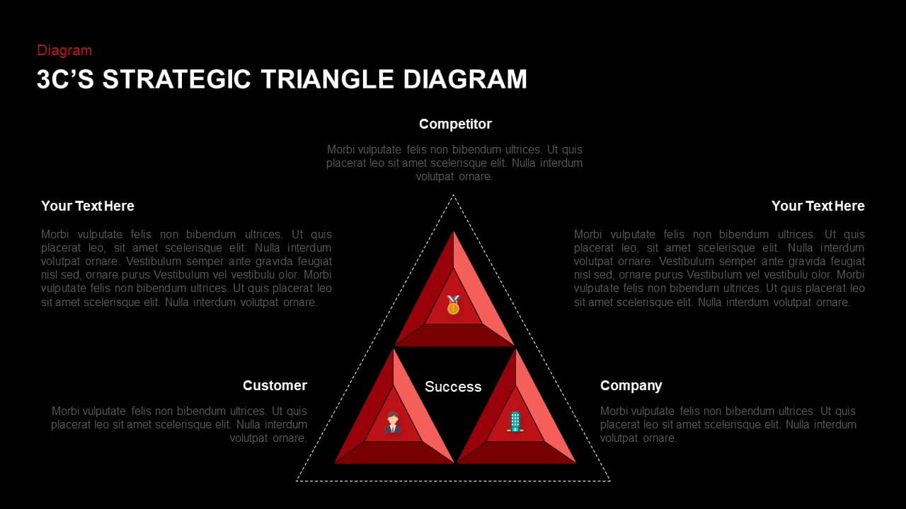3 C's Strategic Triangle PowerPoint Template