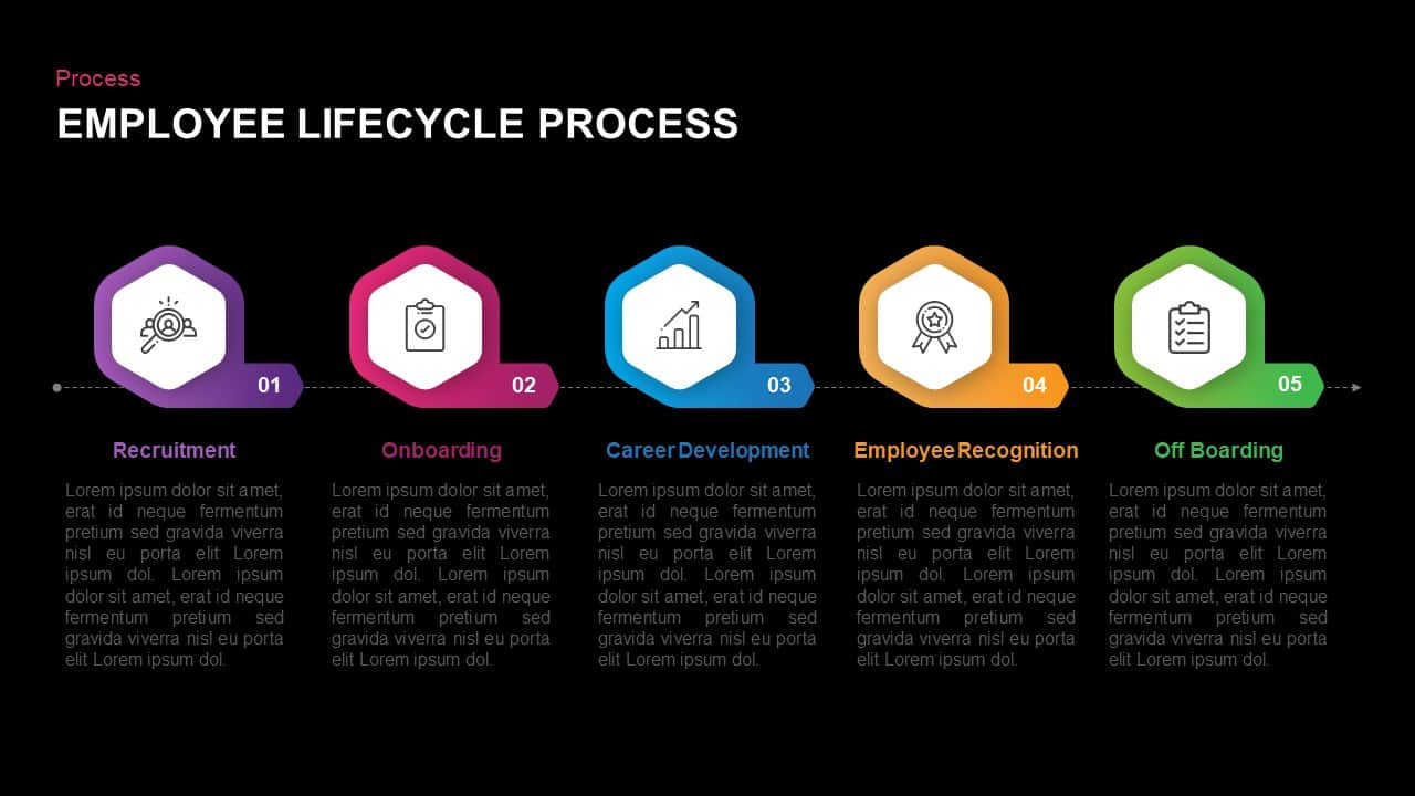 5 Stage Employee lifecycle Process PowerPoint Diagram