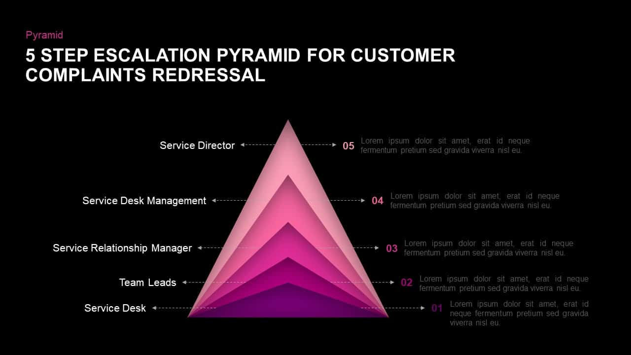 5 Step Escalation Pyramid For Customer Complaints Redressal PowerPoint