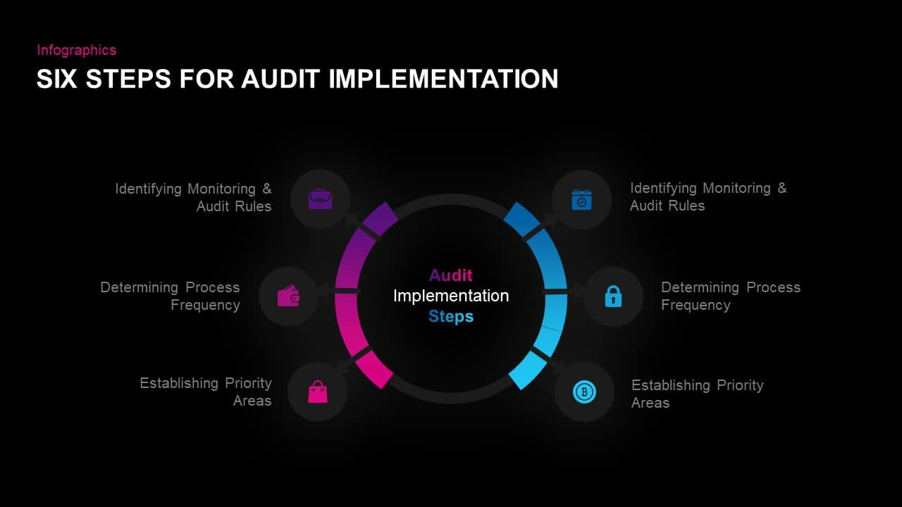 Audit Implementation Diagram for PowerPoint