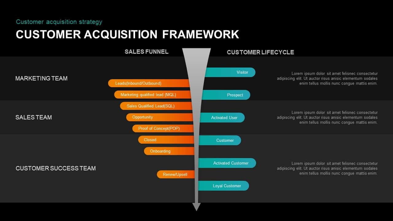 Customer Acquisition Framework Diagram for PowerPoint