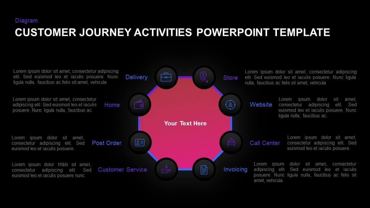 Customer journey activities PowerPoint template