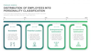 Distribution of Employees into Personality Classification