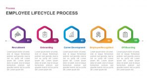 5 Stage Employee lifecycle Process Diagram for PowerPoint & Keynote