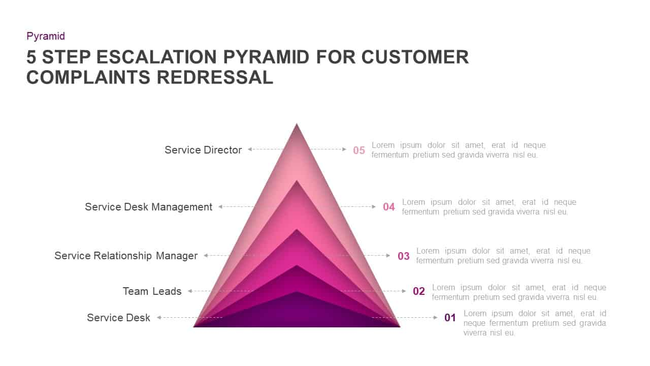 Escalation Pyramid For Customer Complaints Redressal PowerPoint