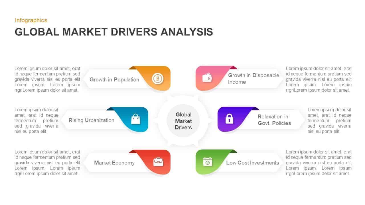 Global Market Drivers Analysis PowerPoint