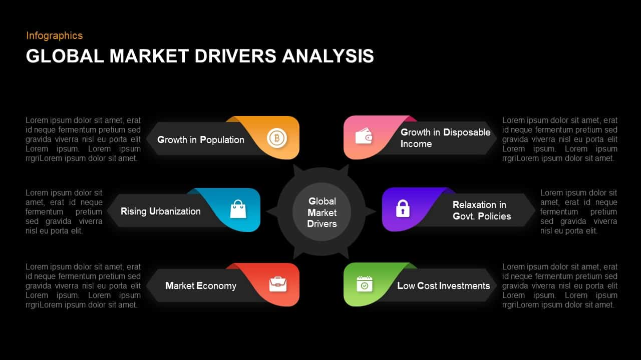 Global Market Drivers Analysis keynote