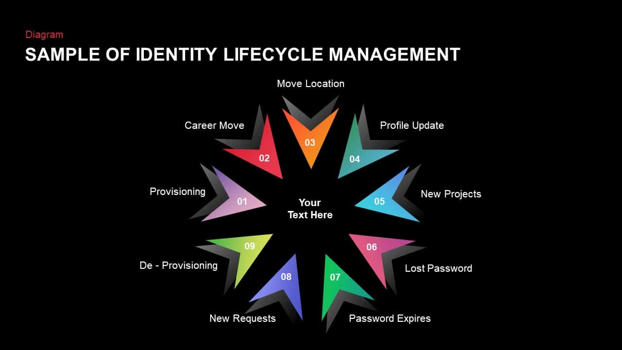 Identity Lifecycle Management PowerPoint Template