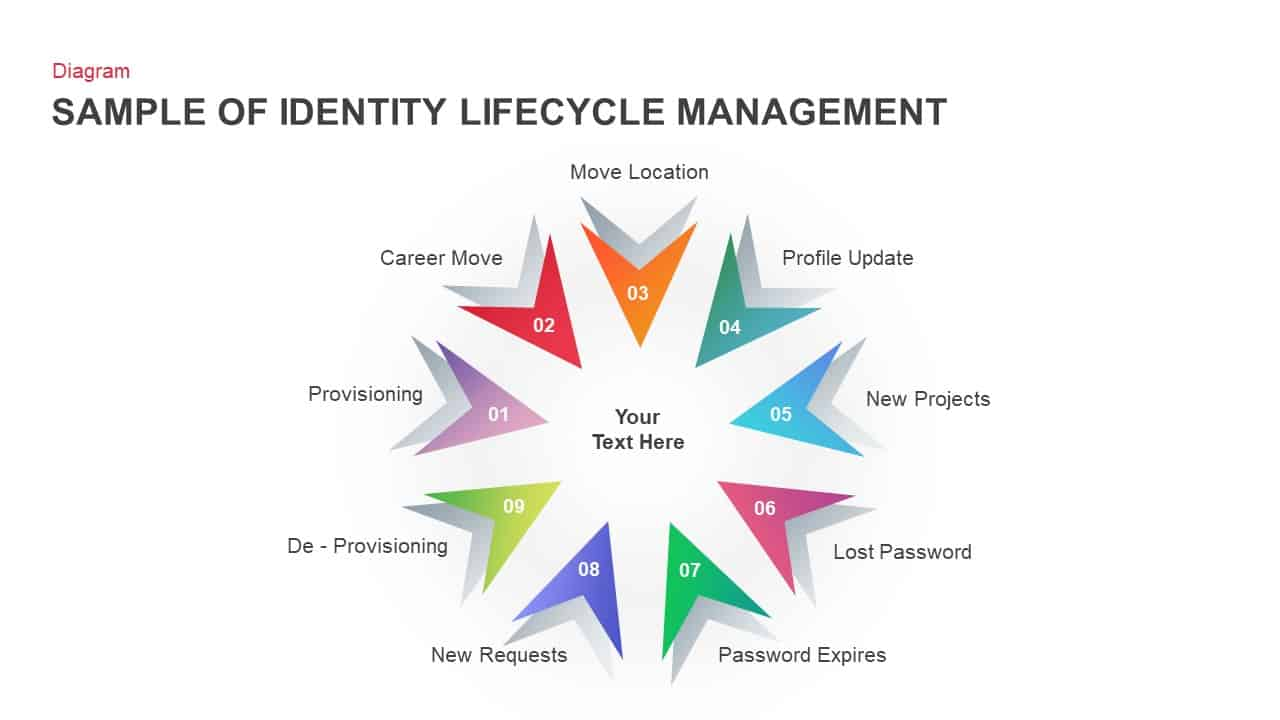 Identity Lifecycle Management Sample Diagram For