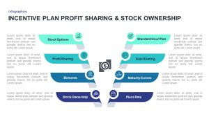 Incentive Plans Profit Sharing Stock Ownership Presentation Template