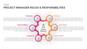 Project Manager Roles & Responsibilities Ppt PowerPoint Slides