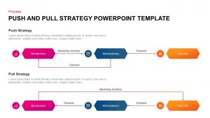 Push and Pull Strategy Ppt Template for PowerPoint & Keynote