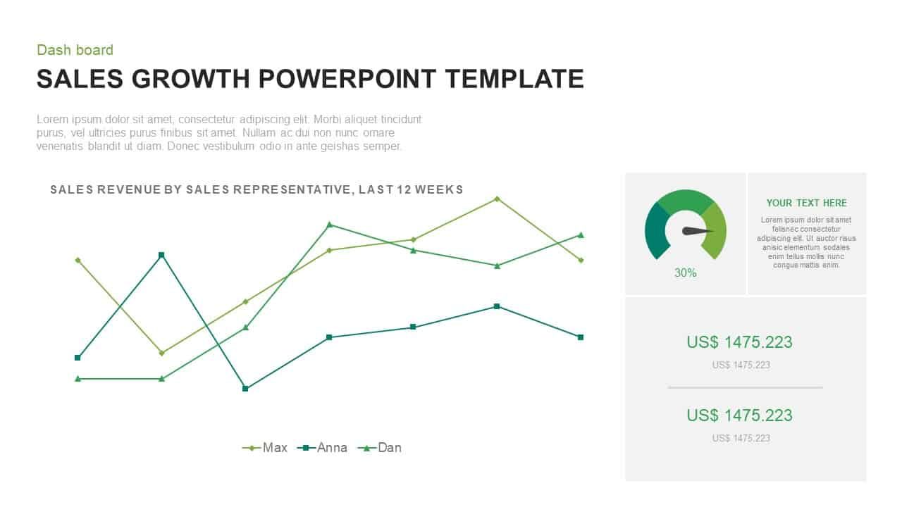 Sales Growth PowerPoint Presentation Template