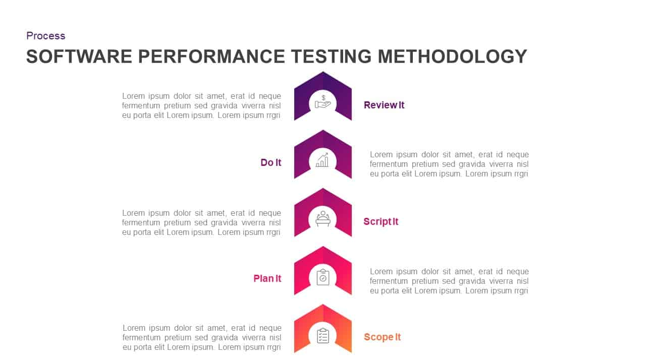 Software Performance Testing Methodology Diagram