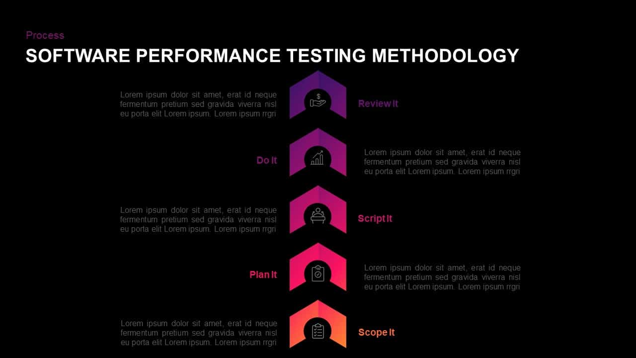 Software Performance Testing Methodology PowerPoint Template