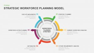 Strategic Workforce Plan Model Ppt Template for PowerPoint & Keynote