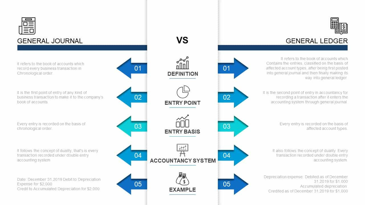 Accounting Cycle PowerPoint Template General Journal Vs General Ledger