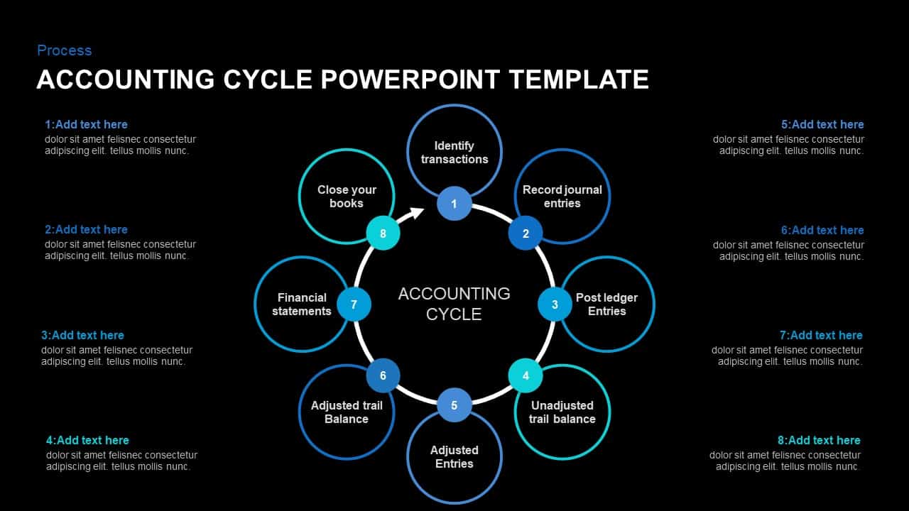 Accounting Cycle Presentation Template