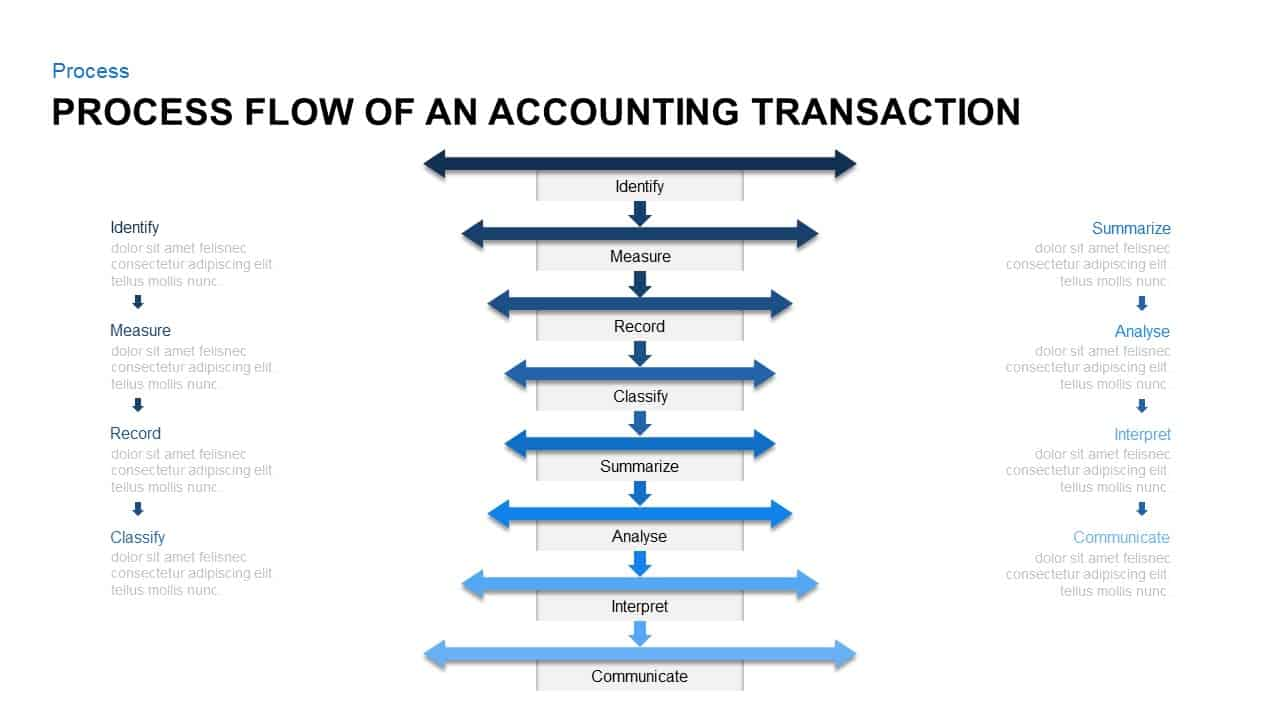 Process Flow of An Accounting Transaction Accounting Cycle Template