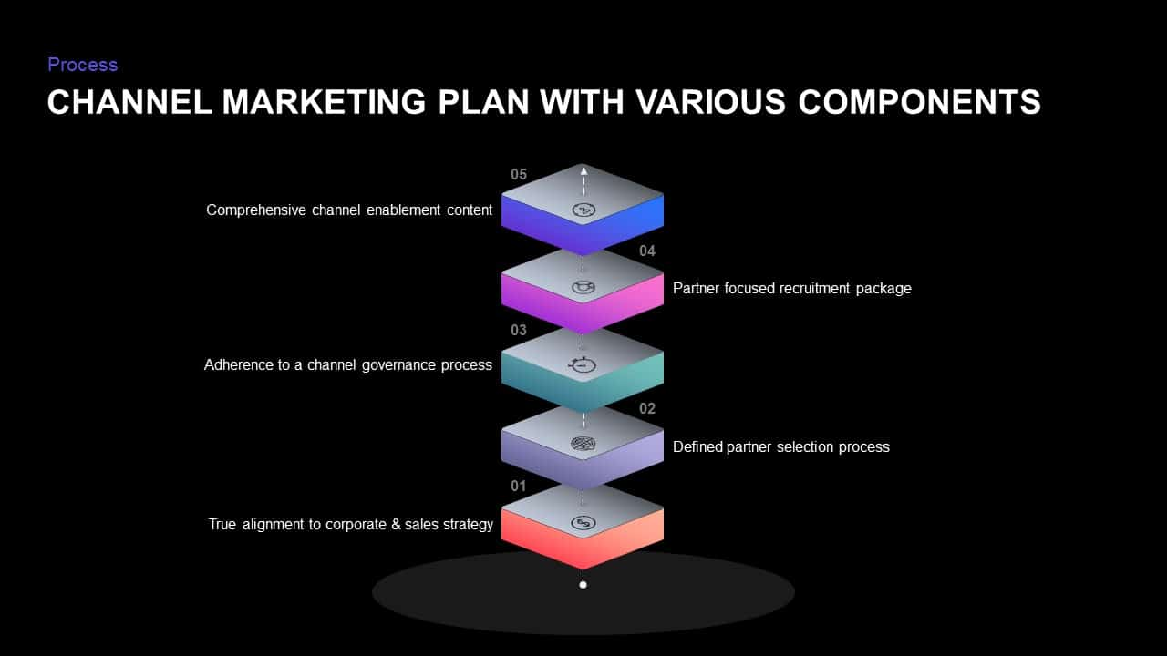 Channel Marketing Strategy Ppt Template