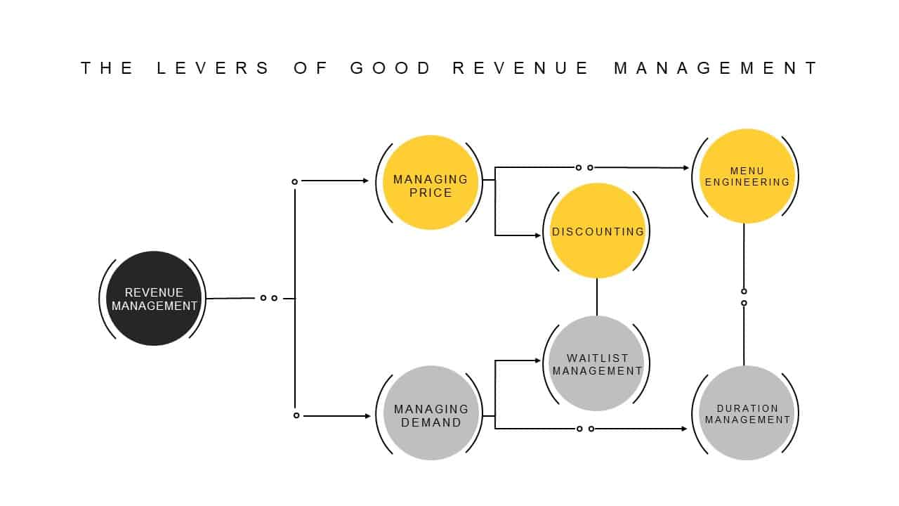 Leavers of Good Revenue Management