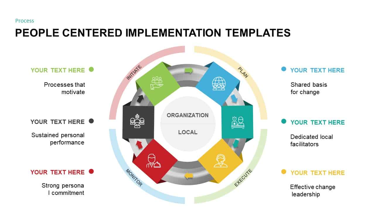 Pci  People Centered Implementation  Diagram For