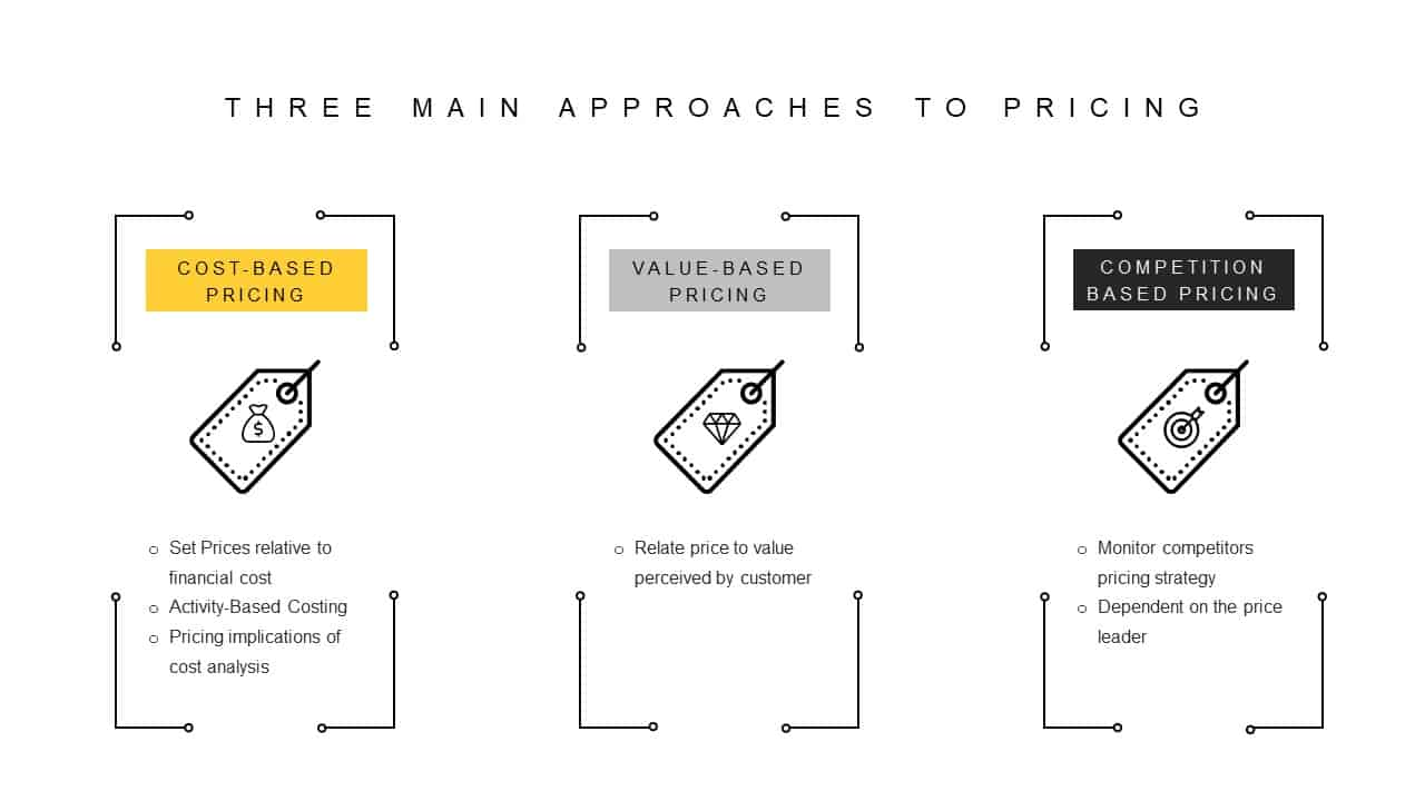 Revenue Management 3 Main Approaches to Pricing
