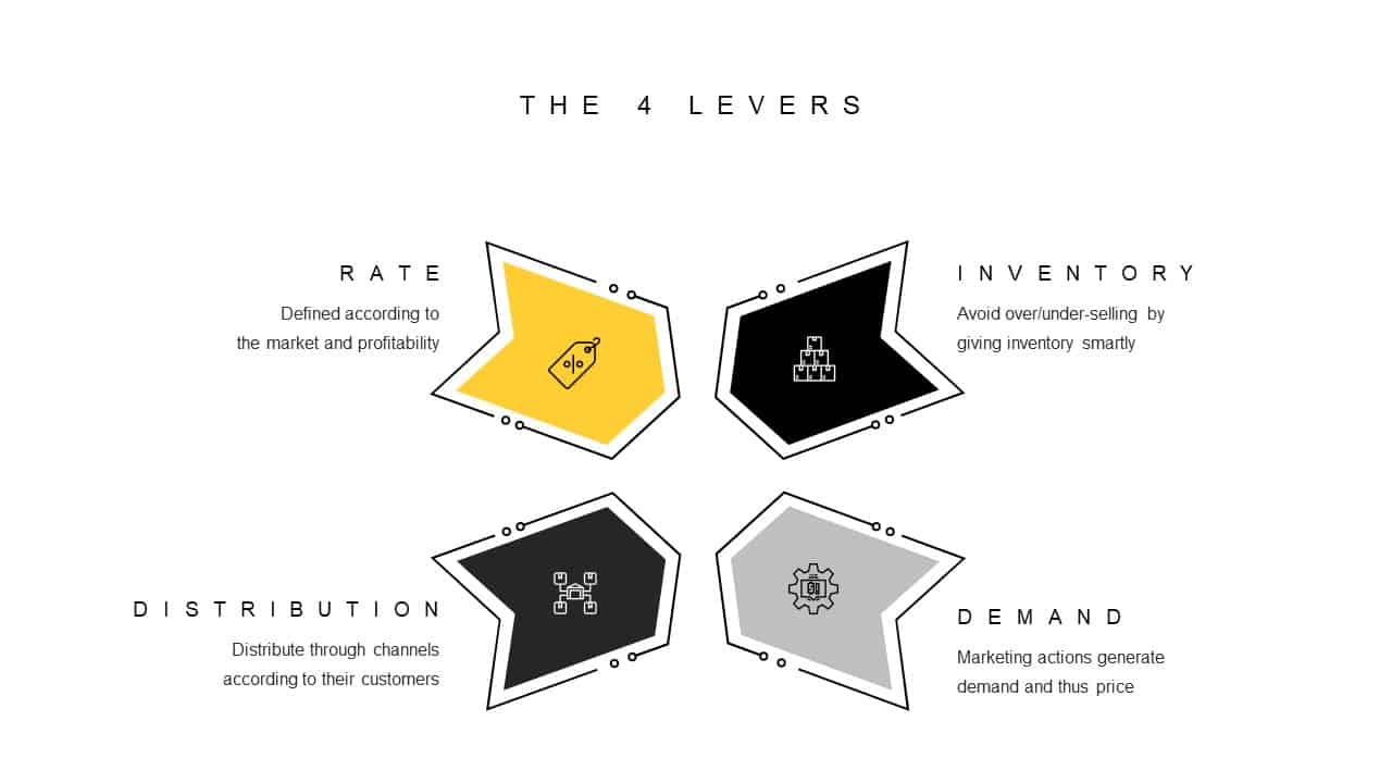 Revenue Management 4 Levers PowerPoint Template