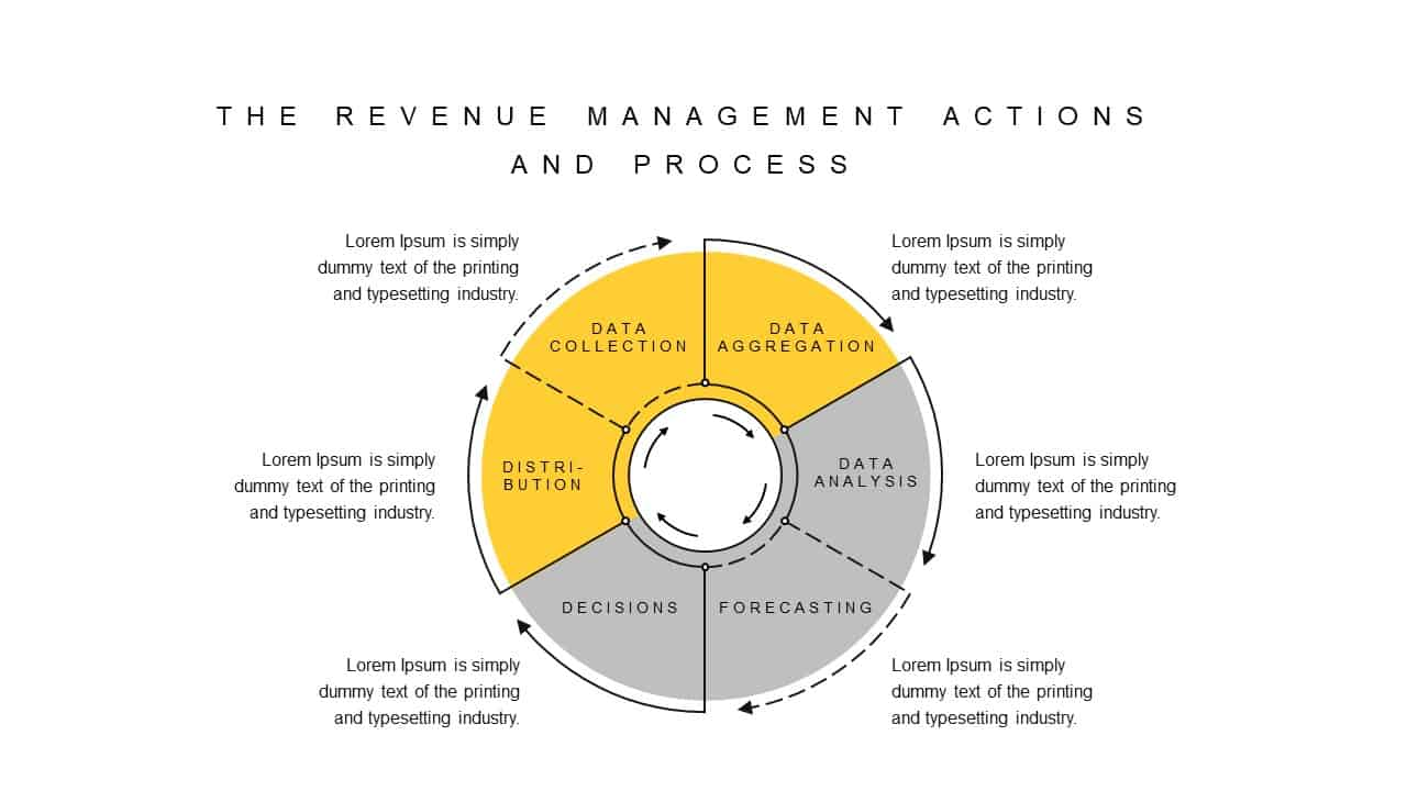 Revenue Management Actions and Process PowerPoint Template