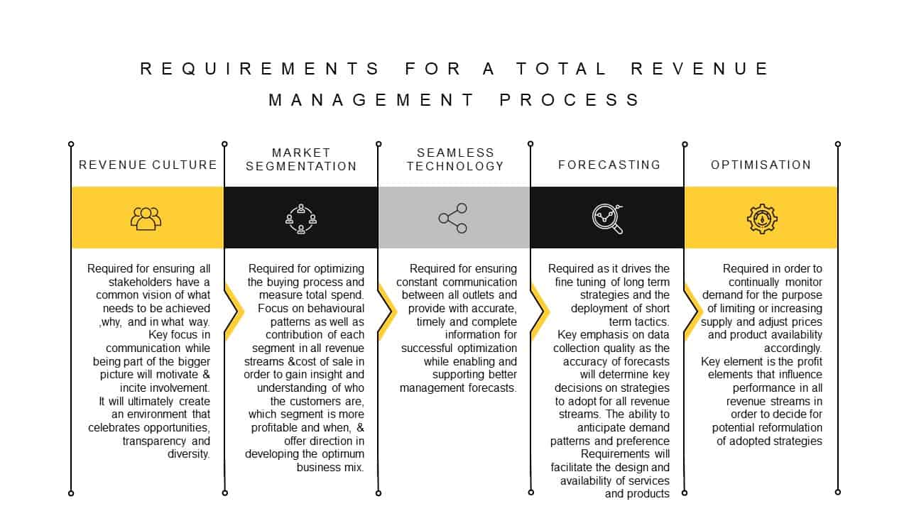 Revenue Management Process Requirements PowerPoint Template
