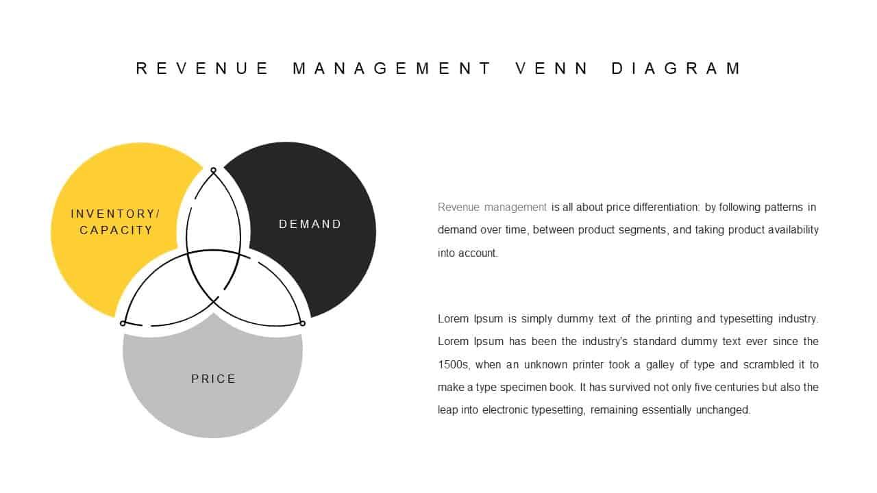 Revenue Management Venn Diagram