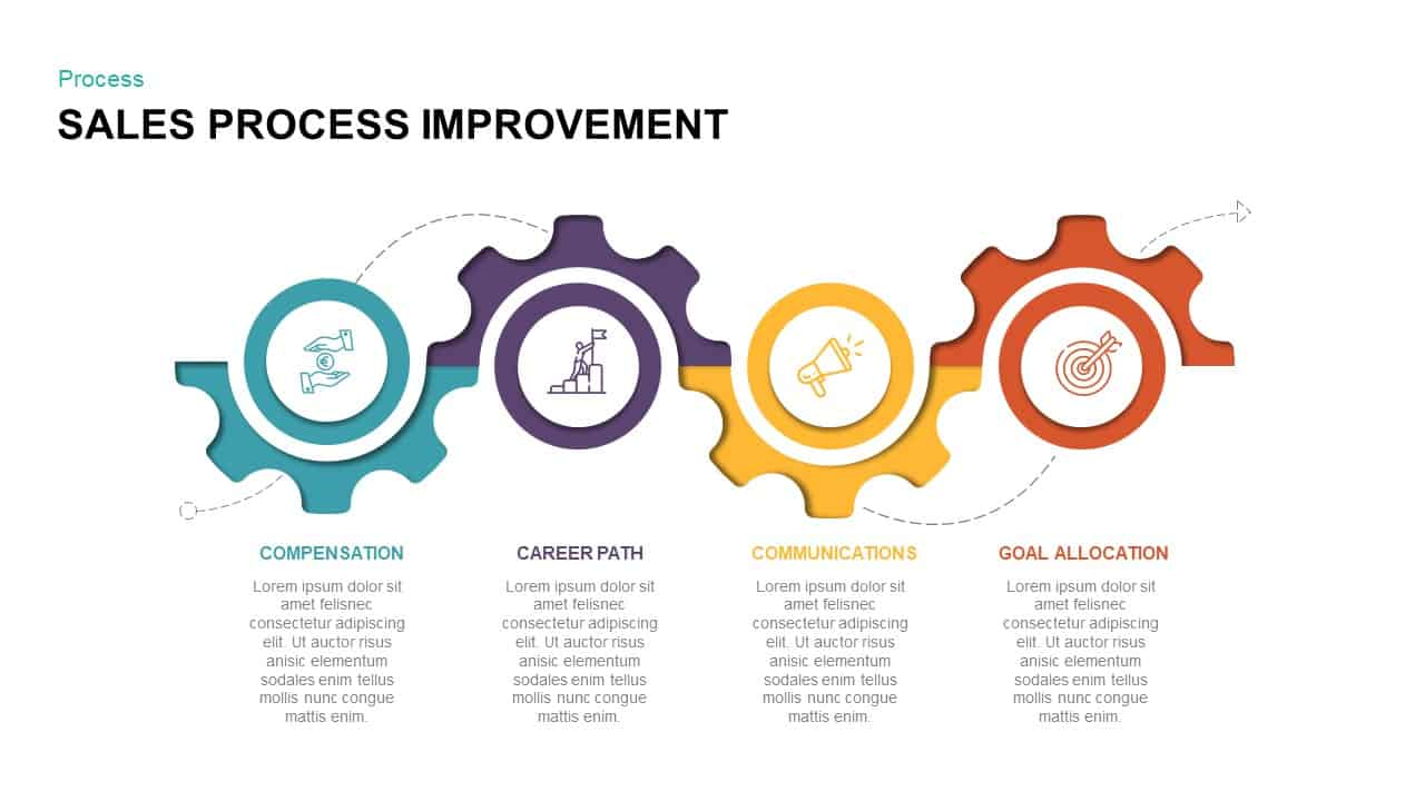 Sales process improvement powerpoint template