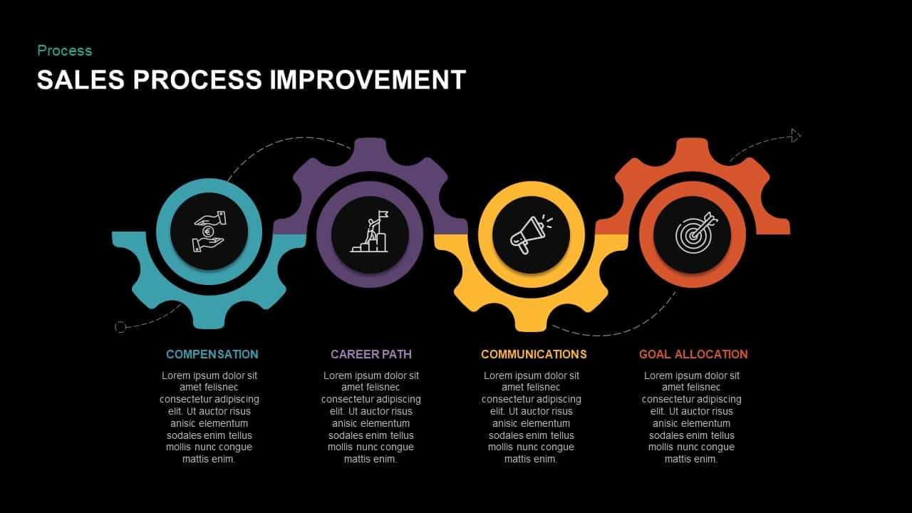 sales process improvement ppt