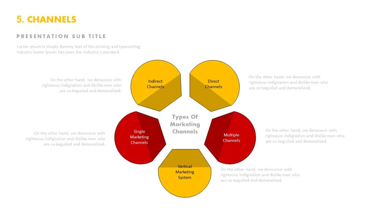 Distribution channels PowerPoint templates