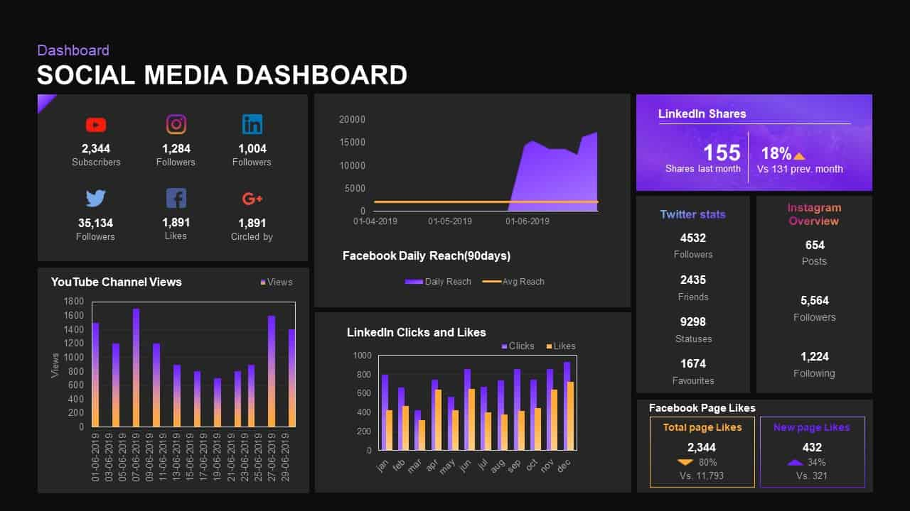 Social Media Dashboard PowerPoint Templates
