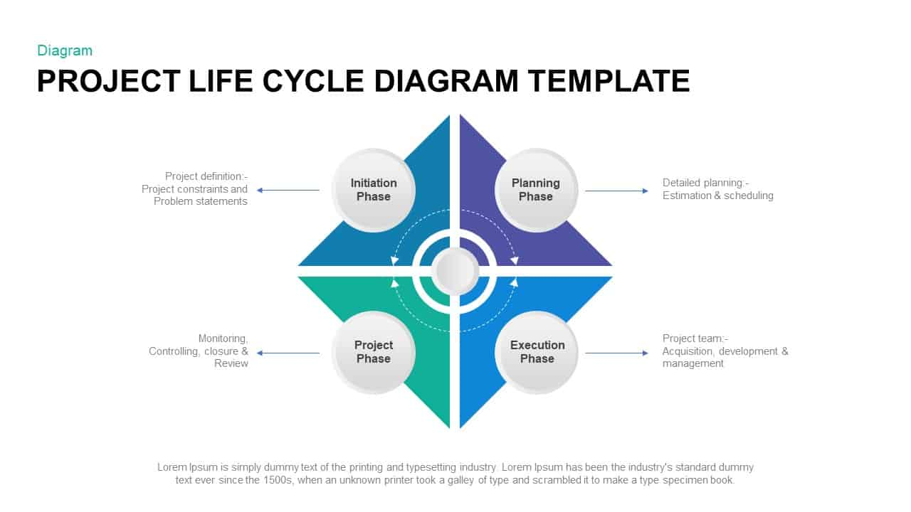 Project life cycle template