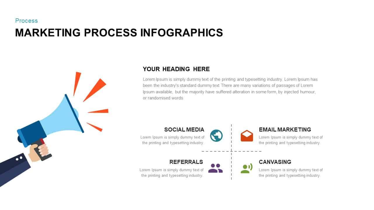 Marketing Process Infographic